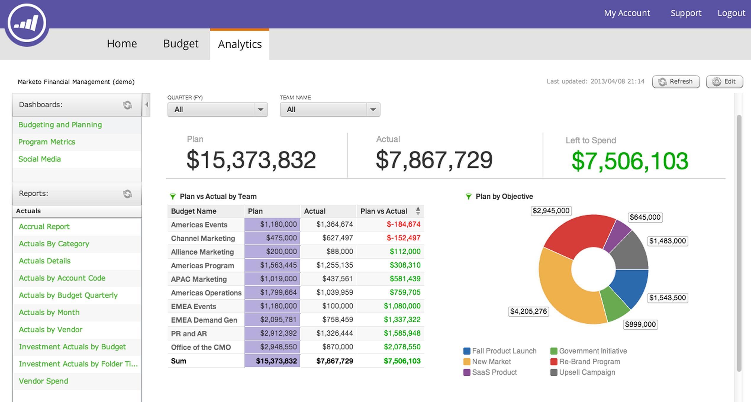 Recensioni Marketo: Soluzione cloud di Marketing Automation - Appvizer