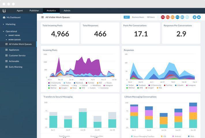 Recensioni Khoros: Social network e customer experience all in 1 - Appvizer