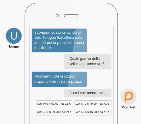 Customer Service: Pigro offre una chat per rispondere alle richieste degli utenti