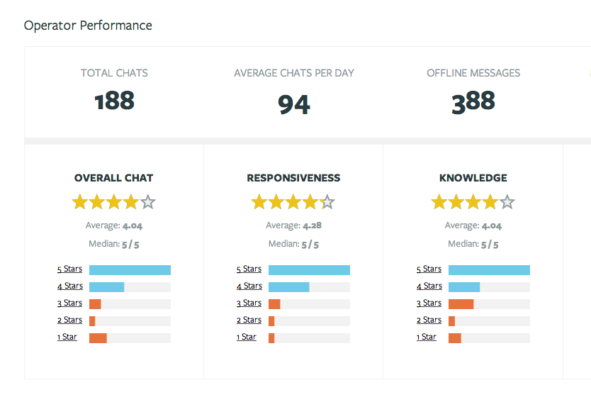 Olark: Mobile Application, Supporto Cruscotto Cliente, Profilo cliente