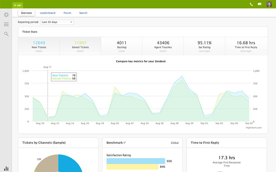 Zendesk-appvizer-highlight_dashboard_zendesk