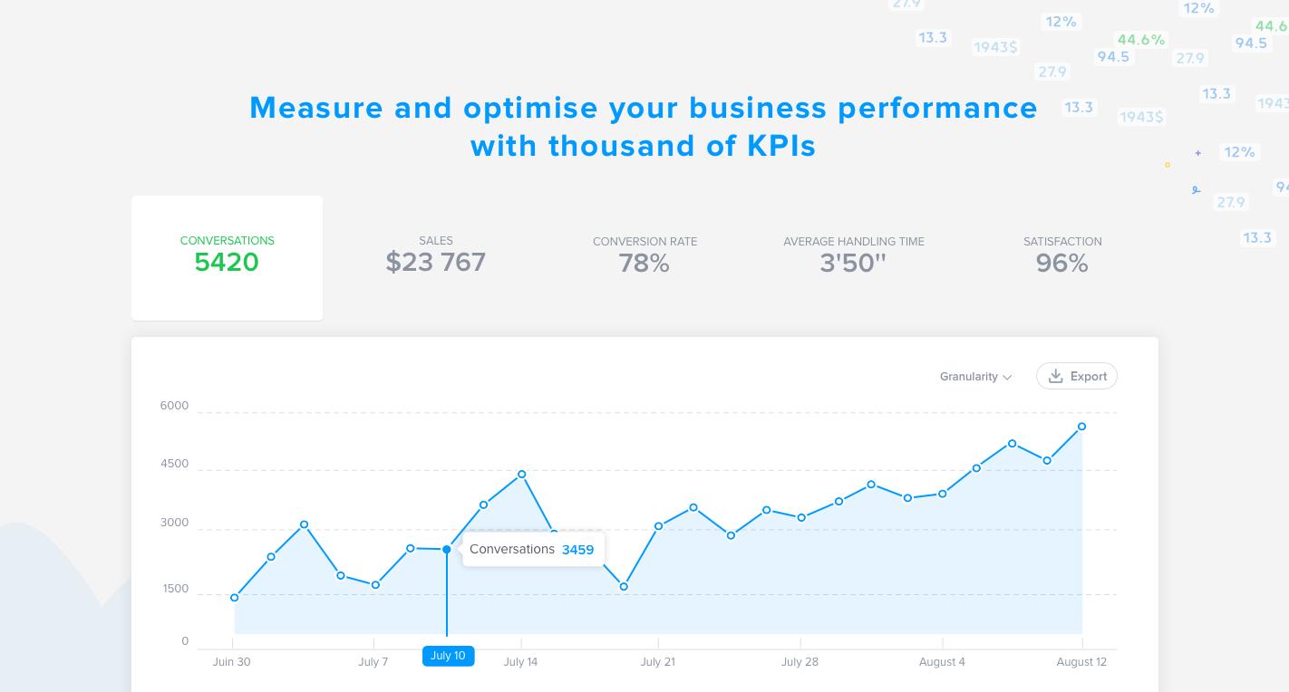 Misurare e ottimizzare le prestazioni di business seguendo i tuoi KPI