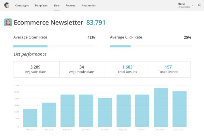 Apertura Statistiche e scatti dopo una campagna di marketing